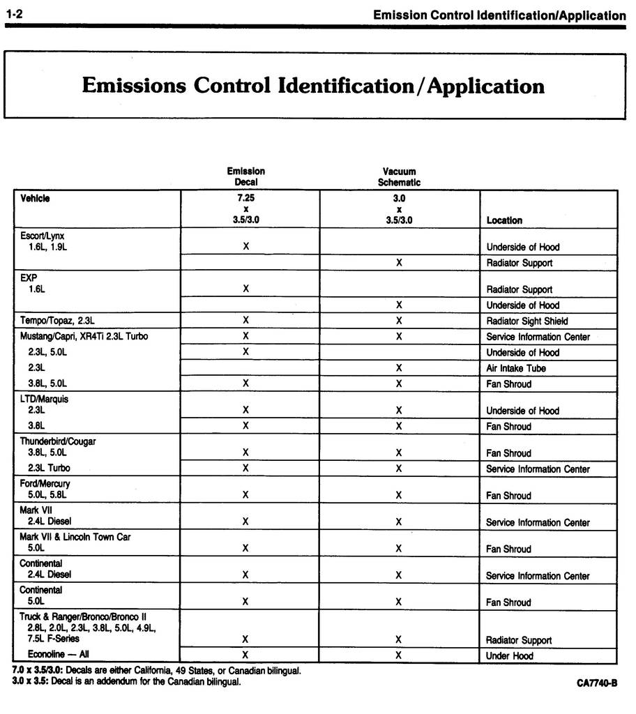1985 Shop    Manual      Emission       Diagnosis    Engine ElectronicsSection 1    Emission    Control Identification